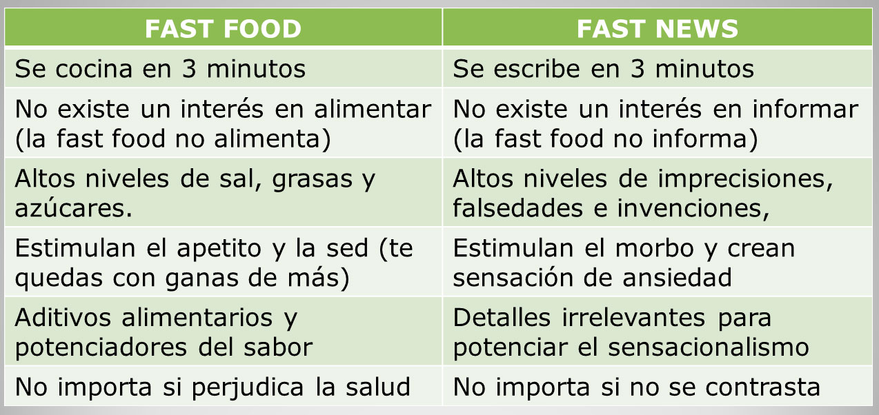 Del fast-food al fast-news, la noticia basura